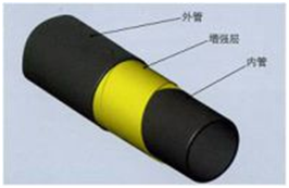 Flexible Composite High Pressure Conveyor Pipe